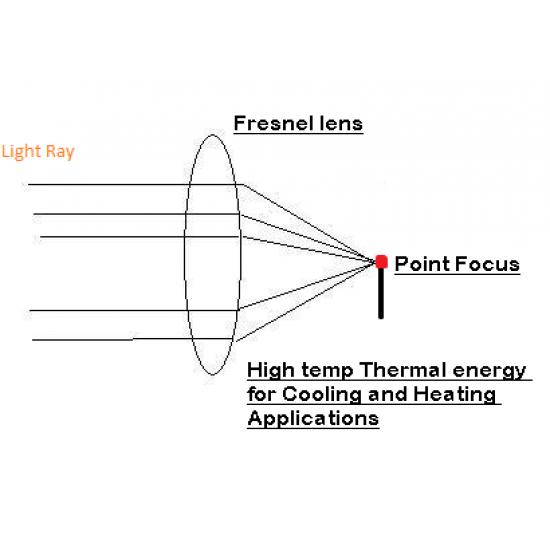Fresnel lens Square shape 200X200MM condenser lens concentric lens condenser ignition lens
