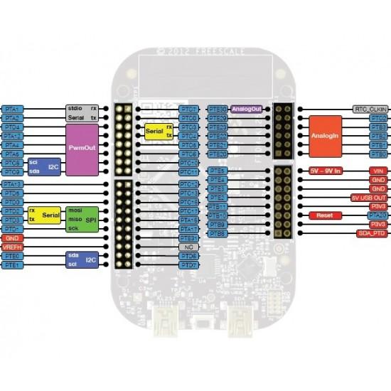 FreeScale FRDM-KL25Z CORTEX-M0